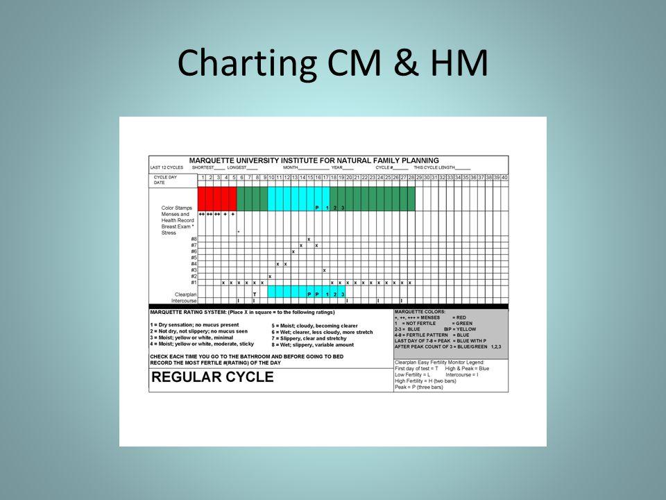 Charting CM & HM