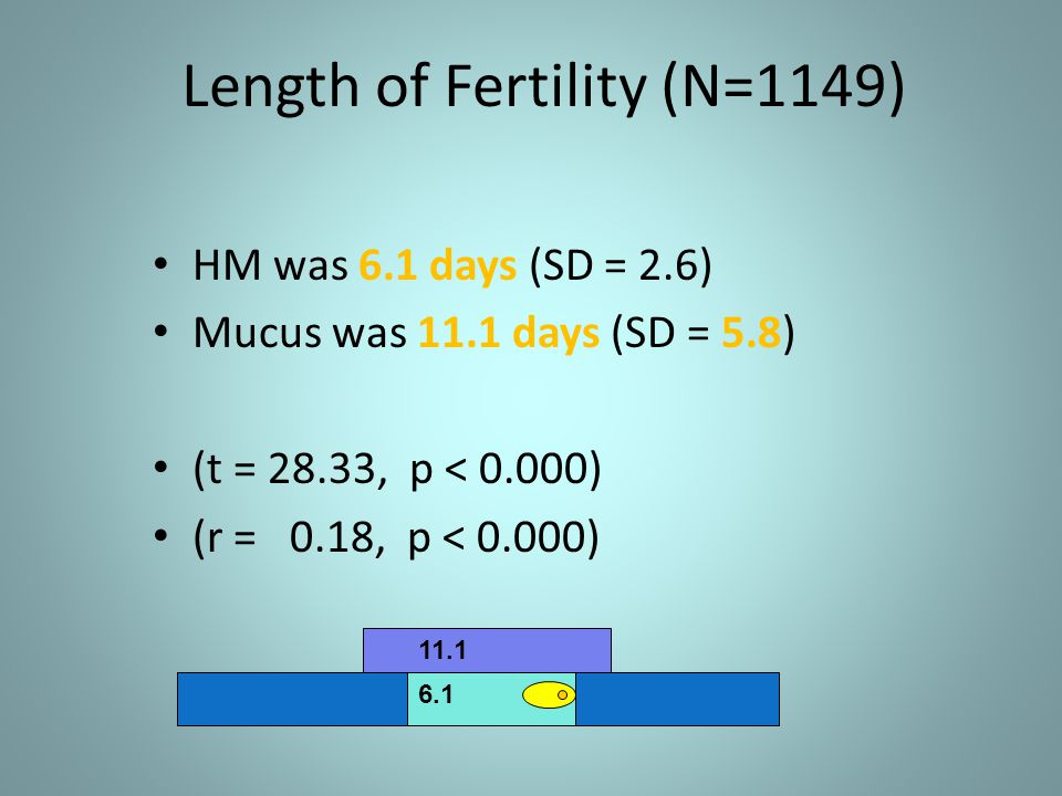 Length of Fertility (N=1149) HM was 6.1 days (SD = 2.6) Mucus was 11.1 days (SD = 5.8) (t = 28.33, p < 0.000) (r = 0.18, p < 0.000) 11.1 6.1