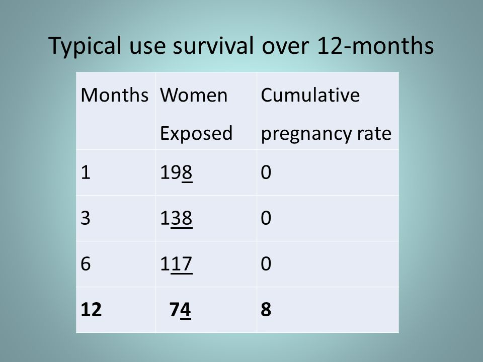 Typical use survival over 12-months Months Women Exposed Cumulative pregnancy rate 11980 31380 61170 12 748