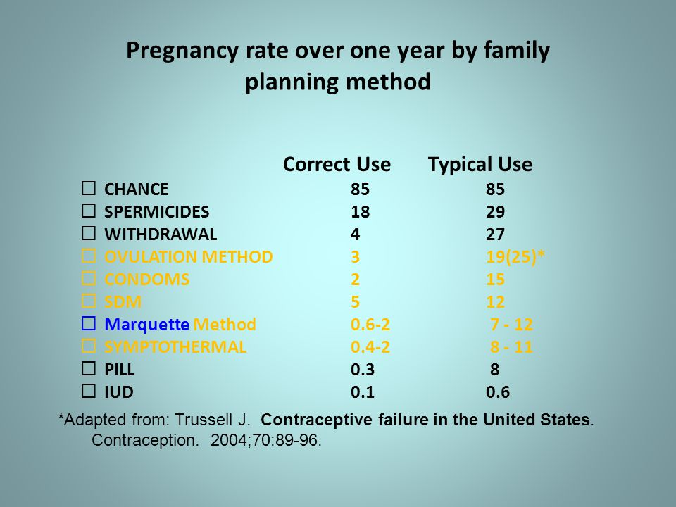Pregnancy rate over one year by family planning method Correct Use Typical Use  CHANCE8585  SPERMICIDES1829  WITHDRAWAL 427  OVULATION METHOD 3 19(25)*  CONDOMS 215  SDM 512  Marquette Method0.6-2 7 - 12  SYMPTOTHERMAL 0.4-2 8 - 11  PILL0.3 8  IUD0.10.6 *Adapted from: Trussell J.