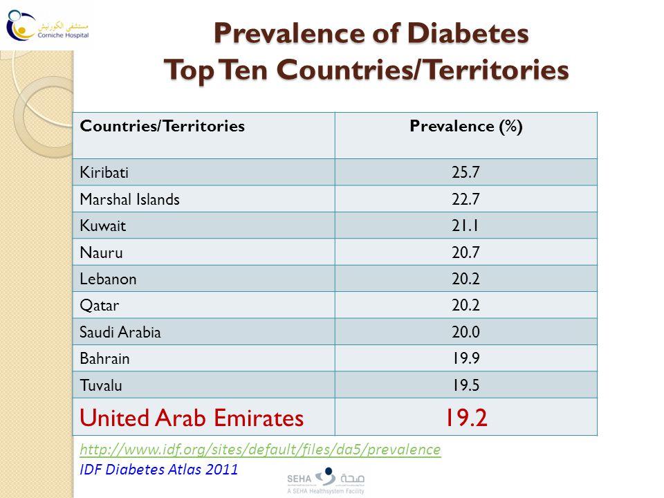 Prevalence of Diabetes Top Ten Countries/Territories Prevalence of Diabetes Top Ten Countries/Territories Countries/TerritoriesPrevalence (%) Kiribati25.7 Marshal Islands22.7 Kuwait21.1 Nauru20.7 Lebanon20.2 Qatar20.2 Saudi Arabia20.0 Bahrain19.9 Tuvalu19.5 United Arab Emirates19.2 http://www.idf.org/sites/default/files/da5/prevalence IDF Diabetes Atlas 2011