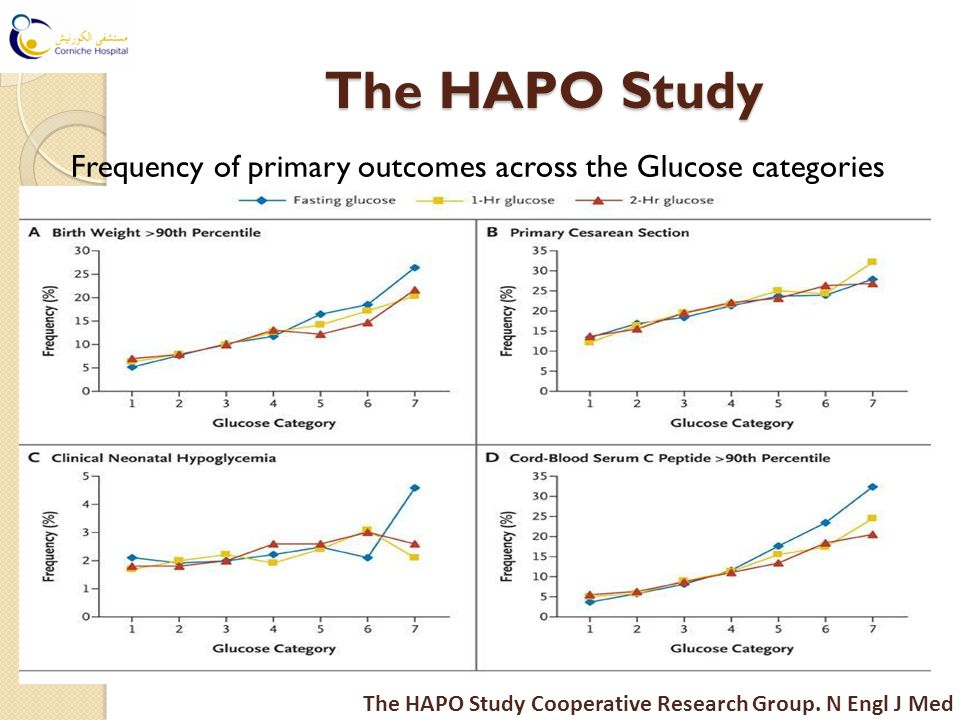 The HAPO Study Frequency of primary outcomes across the Glucose categories The HAPO Study Cooperative Research Group.