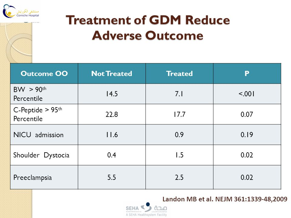 Treatment of GDM Reduce Adverse Outcome Outcome OONot TreatedTreatedP BW > 90 th Percentile 14.57.1<.001 C-Peptide > 95 th Percentile 22.817.70.07 NIC