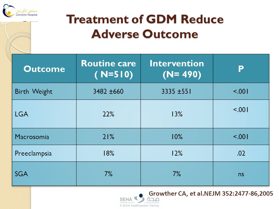 Treatment of GDM Reduce Adverse Outcome Growther CA, et al.NEJM 352:2477-86,2005