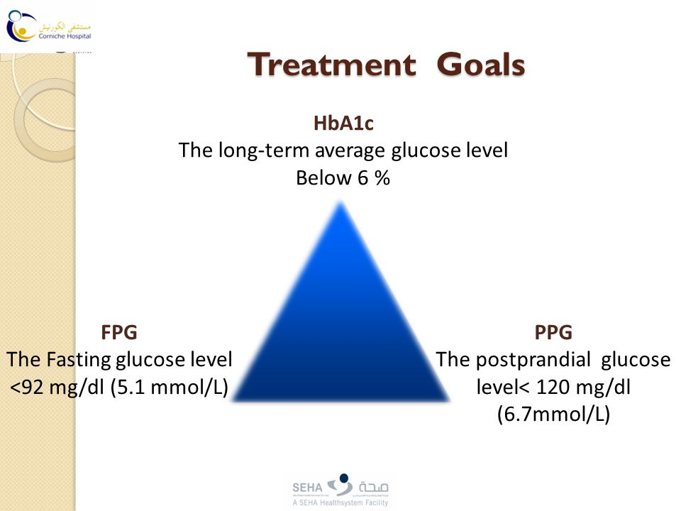 Treatment Goals HbA1c The long-term average glucose level Below 6 % FPG The Fasting glucose level <92 mg/dl (5.1 mmol/L) PPG The postprandial glucose level< 120 mg/dl (6.7mmol/L)