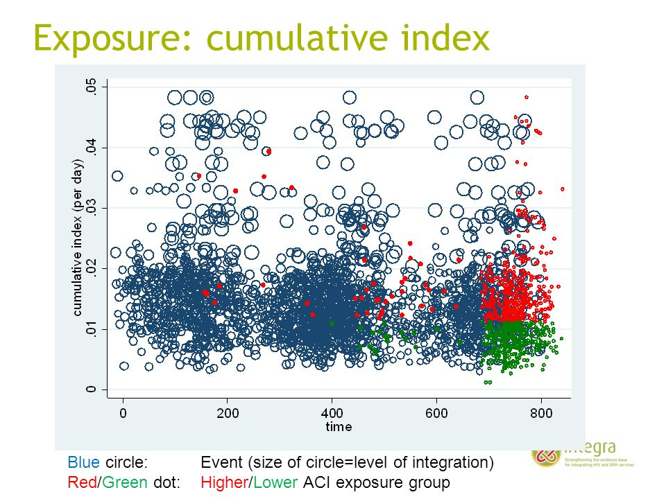 Exposure: cumulative index Blue circle: Event (size of circle=level of integration) Red/Green dot: Higher/Lower ACI exposure group