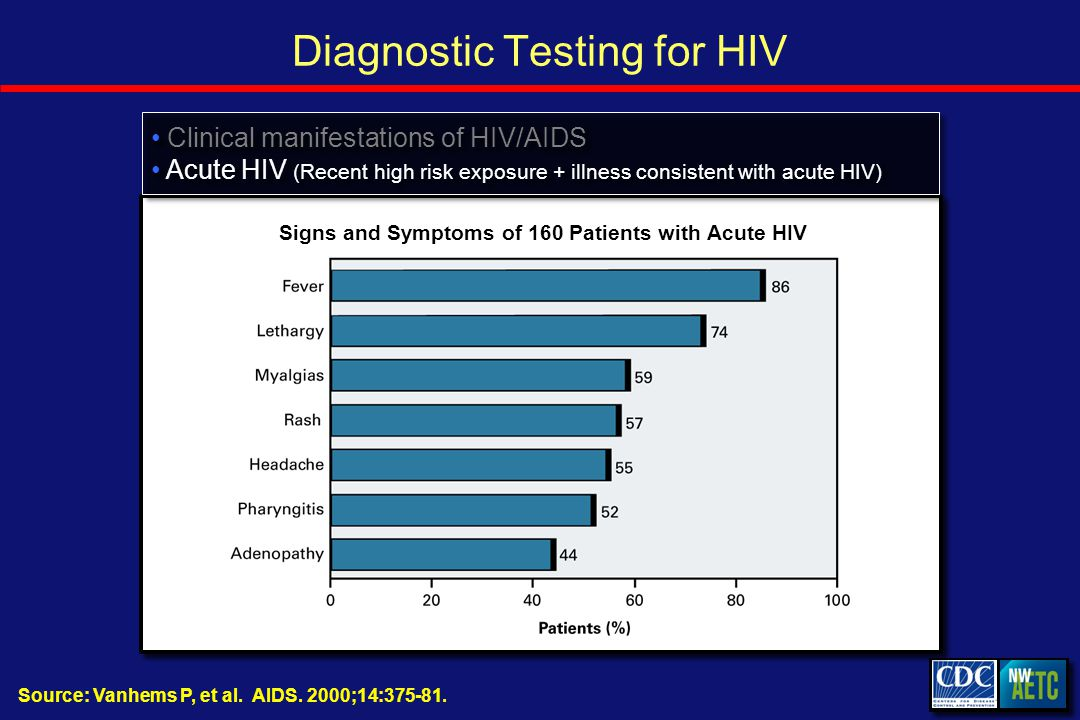 Diagnostic Testing for HIV Source: Vanhems P, et al.