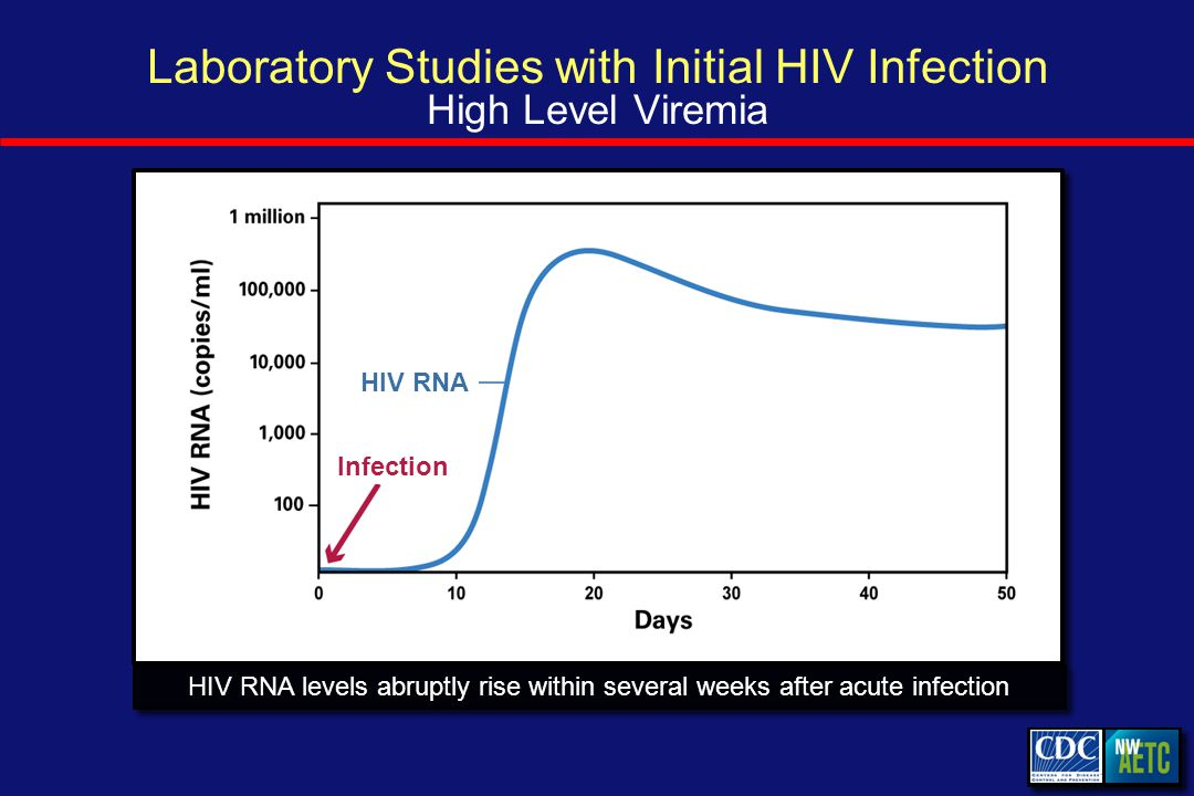 Laboratory Studies with Initial HIV Infection High Level Viremia HIV RNA levels abruptly rise within several weeks after acute infection Infection HIV RNA