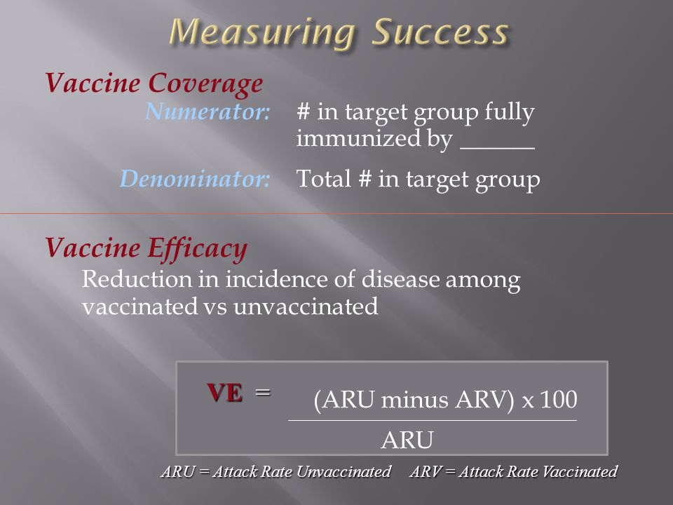 Vaccine Coverage Numerator: # in target group fully immunized by ______ Denominator: Total # in target group Vaccine Efficacy Reduction in incidence of disease among vaccinated vs unvaccinated (ARU minus ARV) x 100 ARU ARU = Attack Rate Unvaccinated ARV = Attack Rate Vaccinated VE =
