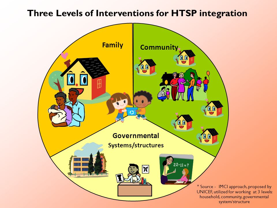 Three Levels of Interventions for HTSP integration Family Governmental Systems/structures Community * Source - IMCI approach, proposed by UNICEF, utilized for working at 3 levels: household, community, governmental system/structure