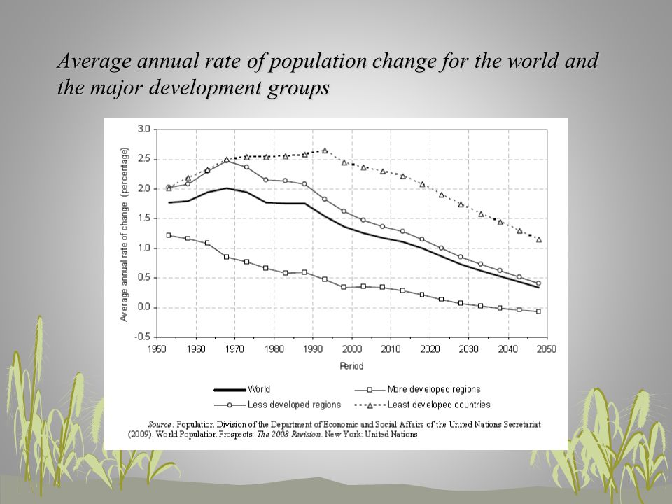 Average annual rate of population change for the world and the major development groups