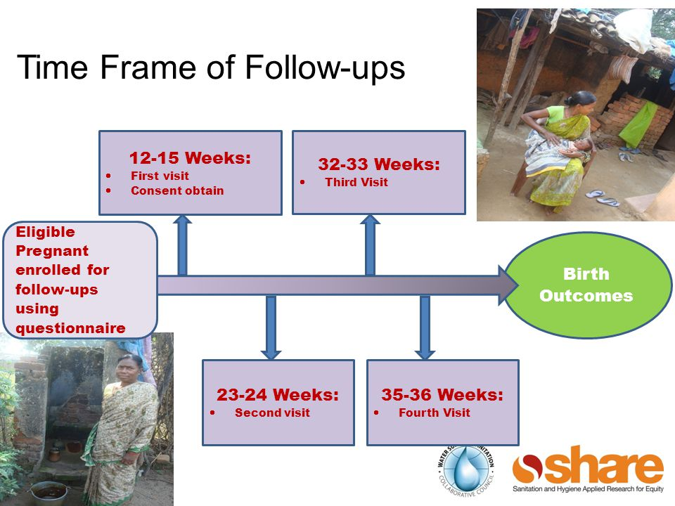 Time Frame of Follow-ups Birth Outcomes Eligible Pregnant enrolled for follow-ups using questionnaire 12-15 Weeks:  First visit  Consent obtain 32-33 Weeks:  Third Visit 35-36 Weeks:  Fourth Visit 23-24 Weeks:  Second visit
