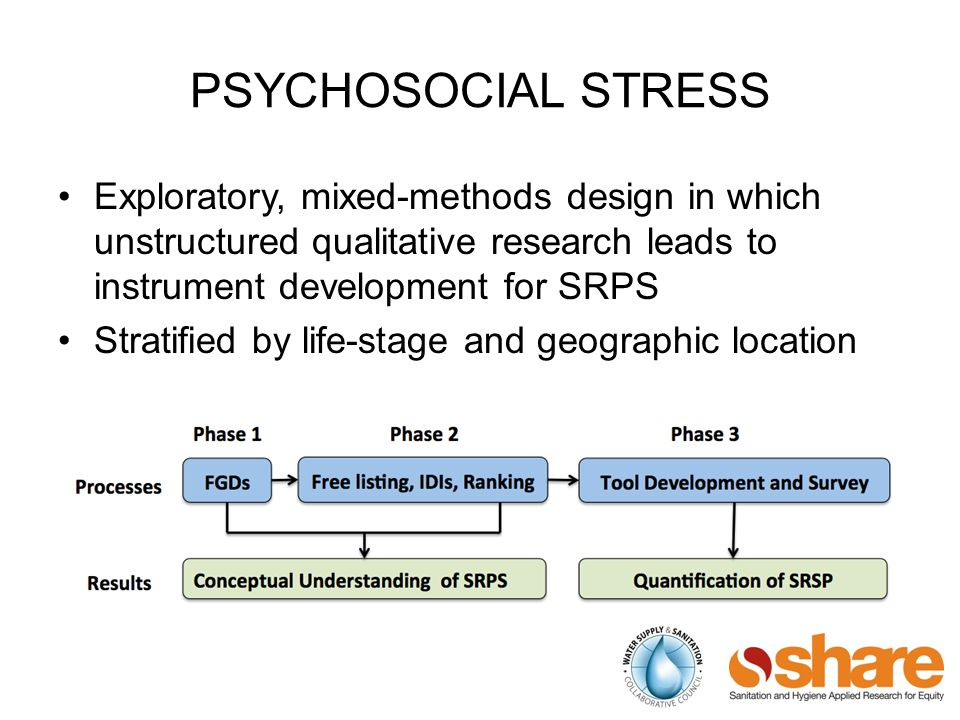 PSYCHOSOCIAL STRESS Exploratory, mixed-methods design in which unstructured qualitative research leads to instrument development for SRPS Stratified by life-stage and geographic location