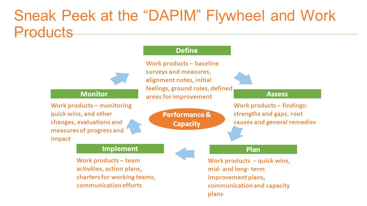 Sneak Peek at the DAPIM Flywheel and Work Products Define Work products – baseline surveys and measures, alignment notes, initial feelings, ground rules, defined areas for improvement Assess Work products – findings: strengths and gaps, root causes and general remedies Plan Work products – quick wins, mid- and long- term improvement plans, communication and capacity plans Implement Work products – team activities, action plans, charters for working teams, communication efforts Monitor Work products – monitoring quick wins, and other changes, evaluations and measures of progress and impact Performance & Capacity