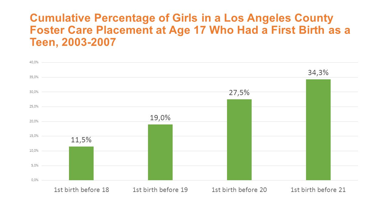 Cumulative Percentage of Girls in a Los Angeles County Foster Care Placement at Age 17 Who Had a First Birth as a Teen, 2003-2007