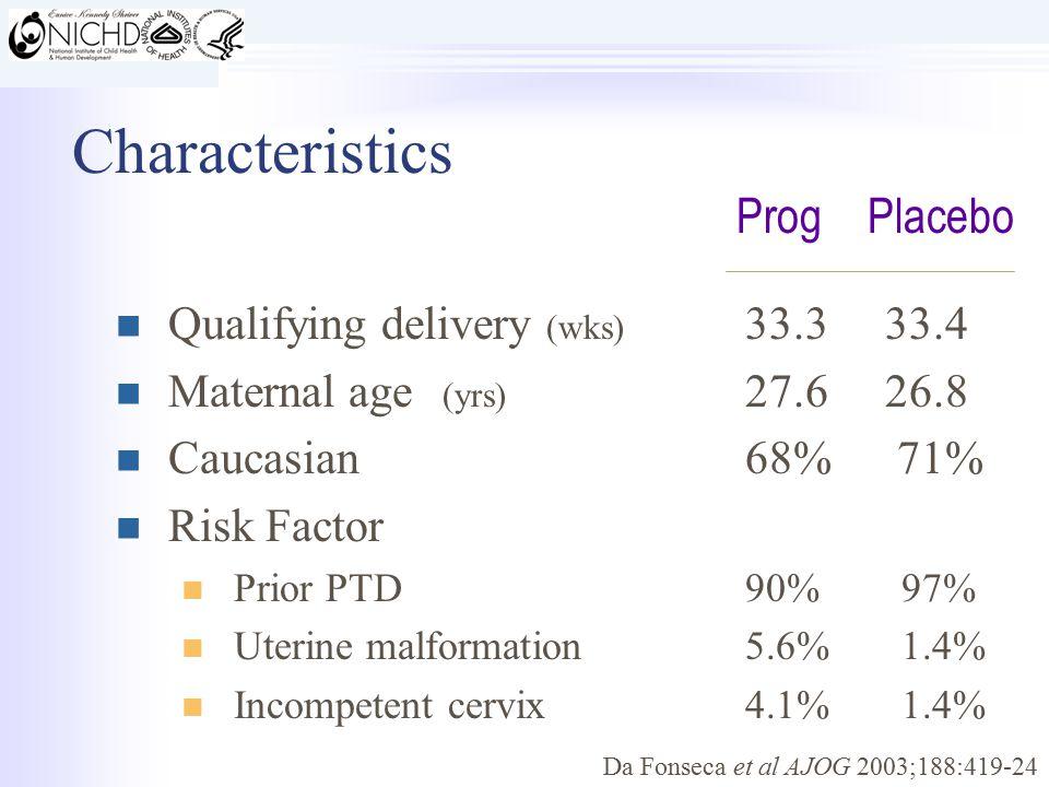 Characteristics Qualifying delivery (wks) 33.3 33.4 Maternal age (yrs) 27.6 26.8 Caucasian68% 71% Risk Factor Prior PTD90% 97% Uterine malformation5.6% 1.4% Incompetent cervix4.1% 1.4% ProgPlacebo Da Fonseca et al AJOG 2003;188:419-24