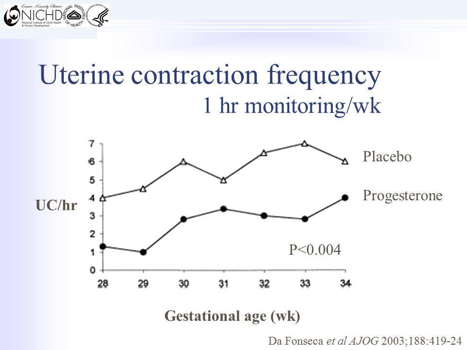 Gestational age (wk) Progesterone Placebo P<0.004 UC/hr Uterine contraction frequency 1 hr monitoring/wk Da Fonseca et al AJOG 2003;188:419-24