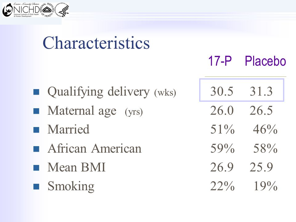 Characteristics Qualifying delivery (wks) 30.5 31.3 Maternal age (yrs) 26.0 26.5 Married51% 46% African American59% 58% Mean BMI26.9 25.9 Smoking22% 19% 17-PPlacebo