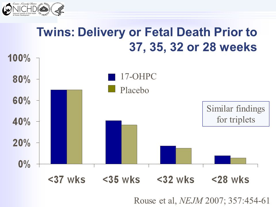 Twins: Delivery or Fetal Death Prior to 37, 35, 32 or 28 weeks Rouse et al, NEJM 2007; 357:454-61 17-OHPC Placebo Similar findings for triplets