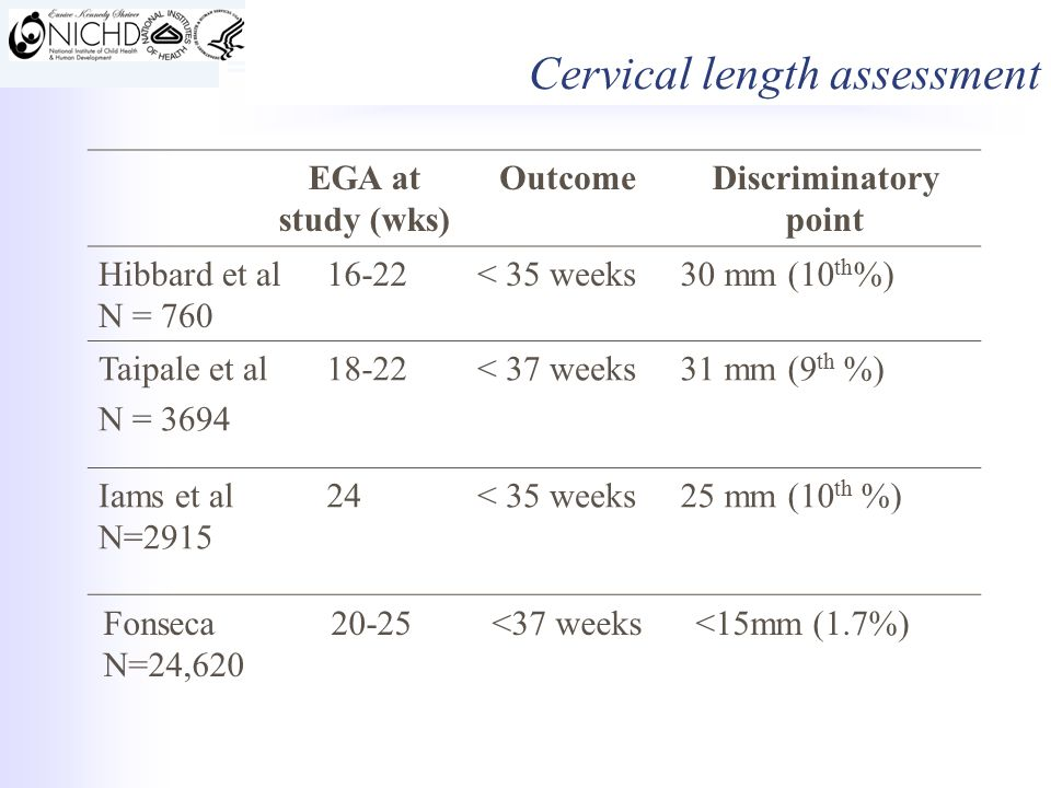 EGA at study (wks) OutcomeDiscriminatory point Hibbard et al N = 760 16-22< 35 weeks30 mm (10 th %) Taipale et al N = 3694 18-22< 37 weeks31 mm (9 th %) Iams et al N=2915 24< 35 weeks25 mm (10 th %) Fonseca 20-25 <37 weeks <15mm (1.7%) N=24,620 Cervical length assessment