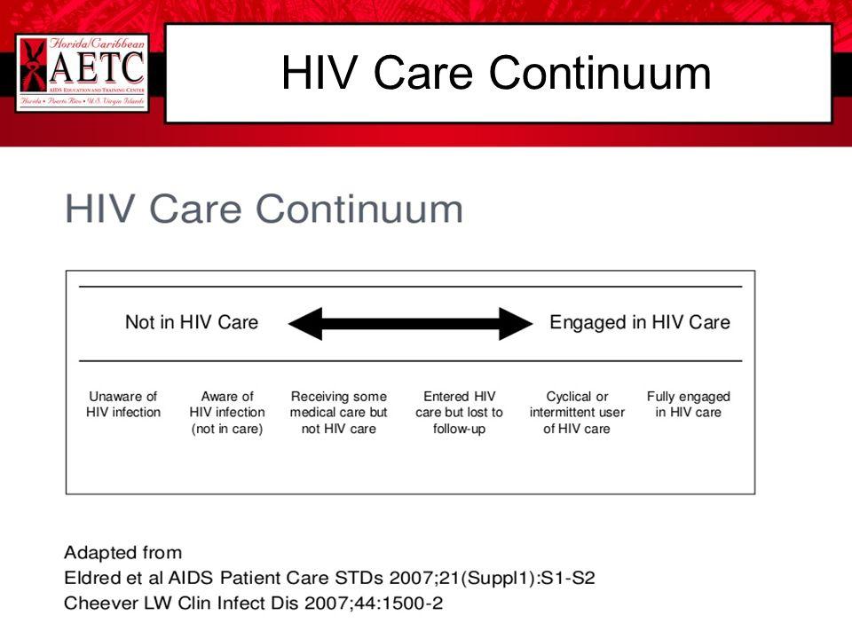 HIV Care Continuum