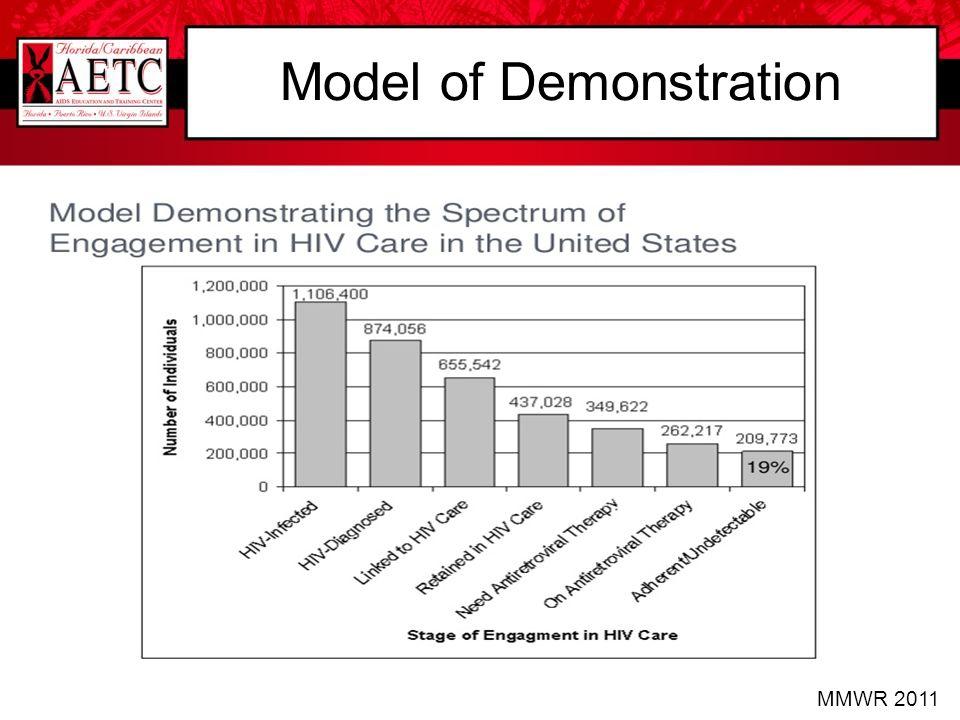 Model of Demonstration MMWR 2011
