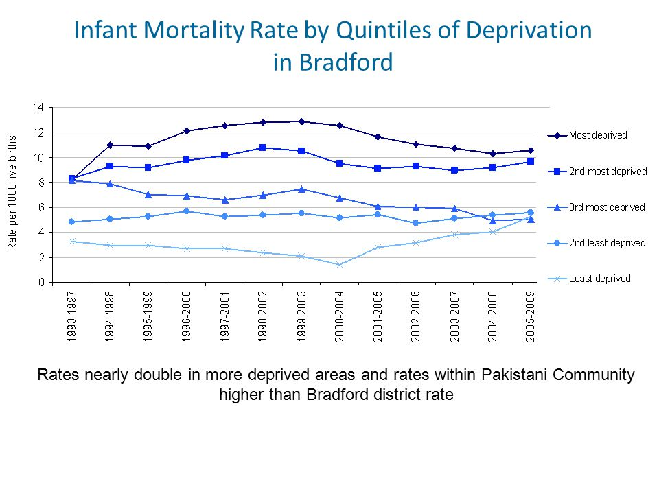 Born in Bradford A birth cohort study comprising babies born in the city between 2007 and 2011: Mothers 12453: pregnancies 13776 : fathers 3448: babies 13818 Half the babies born into the most deprived quintile of the UK's population.