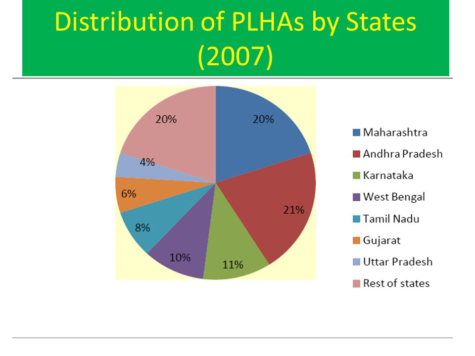 Distribution of PLHAs by States (2007)