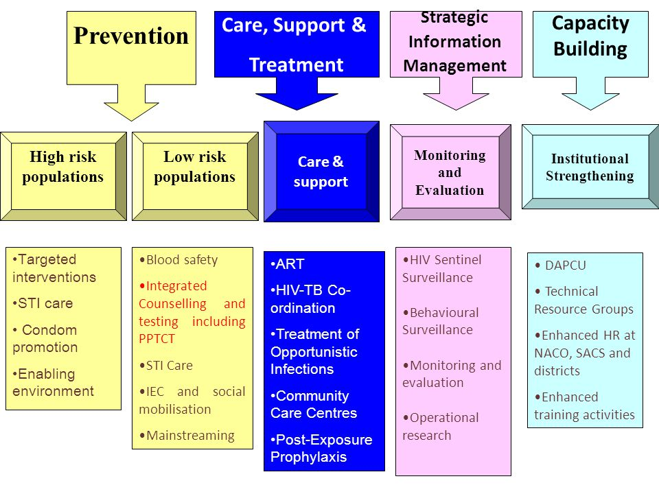 Targeted interventions STI care Condom promotion Enabling environment Blood safety Integrated Counselling and testing including PPTCT STI Care IEC and