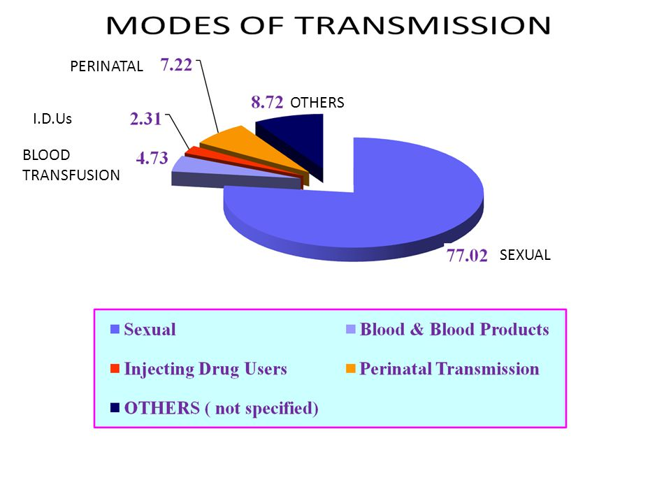 OTHERS PERINATAL I.D.Us BLOOD TRANSFUSION SEXUAL