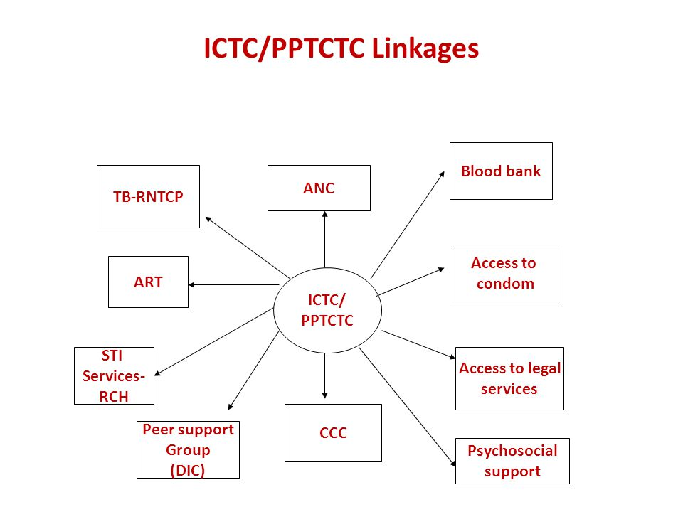 ICTC/PPTCTC Linkages ANC ART ICTC/ PPTCTC Blood bank Access to condom Access to legal services Psychosocial support CCC Peer support Group (DIC) STI Services- RCH TB-RNTCP