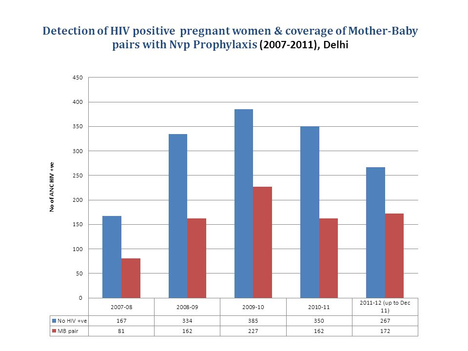 Detection of HIV positive pregnant women & coverage of Mother-Baby pairs with Nvp Prophylaxis (2007-2011), Delhi