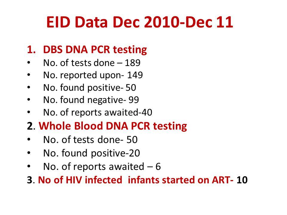 EID Data Dec 2010-Dec 11 1.DBS DNA PCR testing No. of tests done – 189 No. reported upon- 149 No. found positive- 50 No. found negative- 99 No. of rep