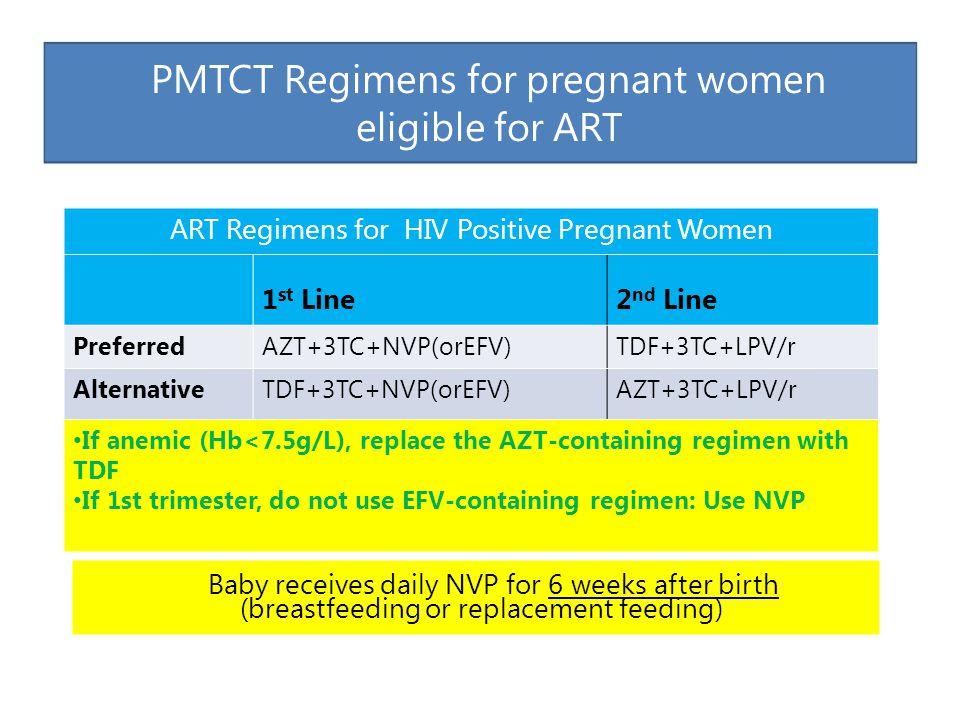 ART Regimens for HIV Positive Pregnant Women 1 st Line2 nd Line PreferredAZT+3TC+NVP(orEFV)TDF+3TC+LPV/r AlternativeTDF+3TC+NVP(orEFV)AZT+3TC+LPV/r If