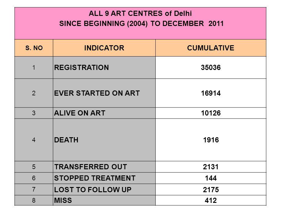 ALL 9 ART CENTRES of Delhi SINCE BEGINNING (2004) TO DECEMBER 2011 S. NO INDICATORCUMULATIVE 1 REGISTRATION35036 2 EVER STARTED ON ART16914 3 ALIVE ON