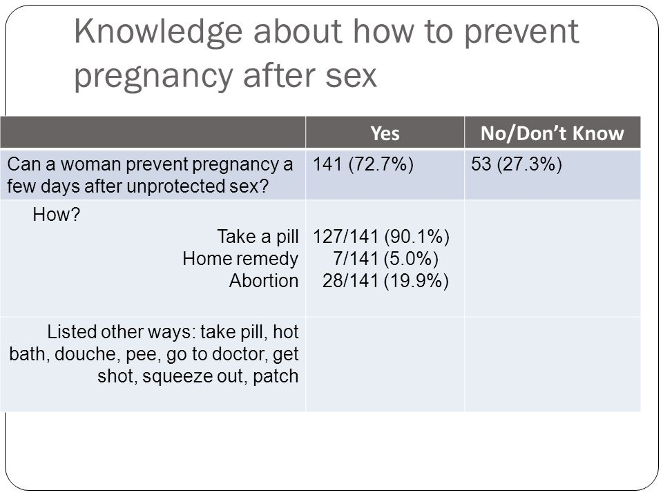 Knowledge about how to prevent pregnancy after sex YesNo/Don't Know Can a woman prevent pregnancy a few days after unprotected sex? 141 (72.7%)53 (27.