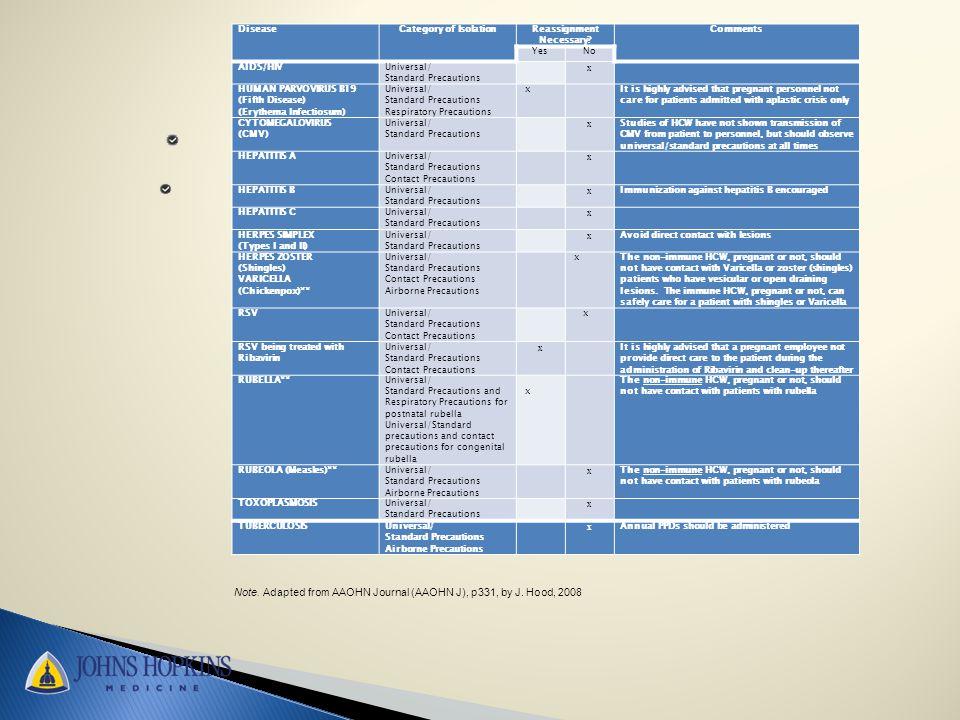 DiseaseCategory of IsolationReassignment Necessary.