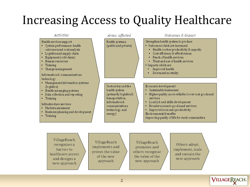 Barriers to Accessing Quality Healthcare for Women and Children 675 per 100,000 births Maternal mortality ratio 31 per 1,000 live births Neonatal mortality ratio 71%Skilled attendant at birth 46% Antenatal care coverage, four+ visits 43% Postnatal checkup in first two days after birth 33% Current use of modern contraceptives in women of reproductive age ‒Limited availability of timely and reliable health information ‒Poor access to and use of health facilities ‒Unnecessary visits to health centers, as well as, delays in seeking care ‒High burden on health systems
