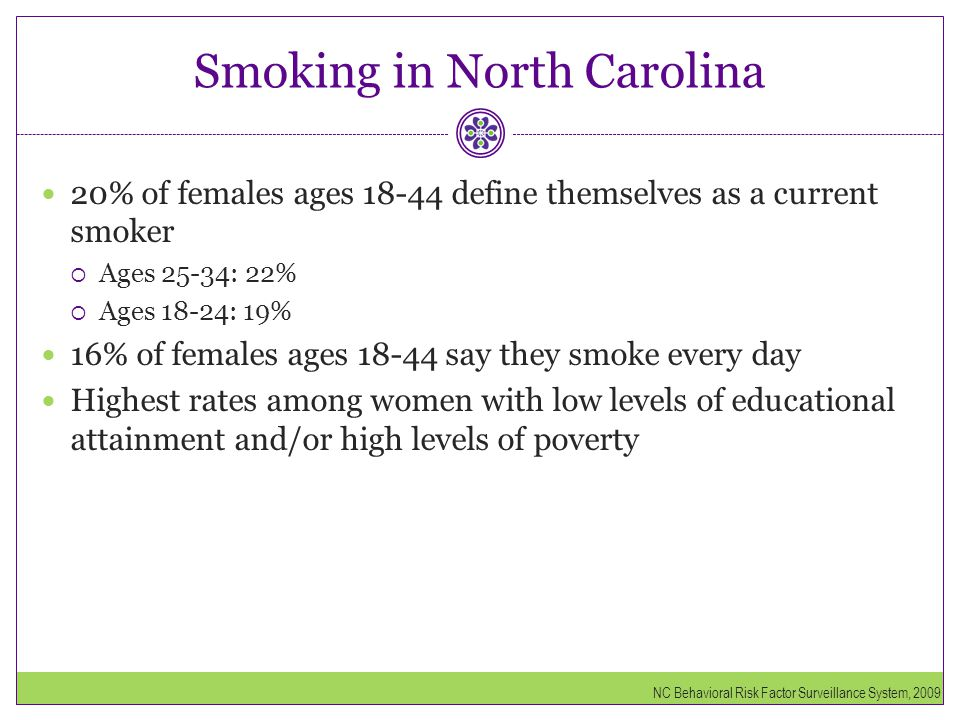 Smoking in North Carolina 20% of females ages 18-44 define themselves as a current smoker  Ages 25-34: 22%  Ages 18-24: 19% 16% of females ages 18-4
