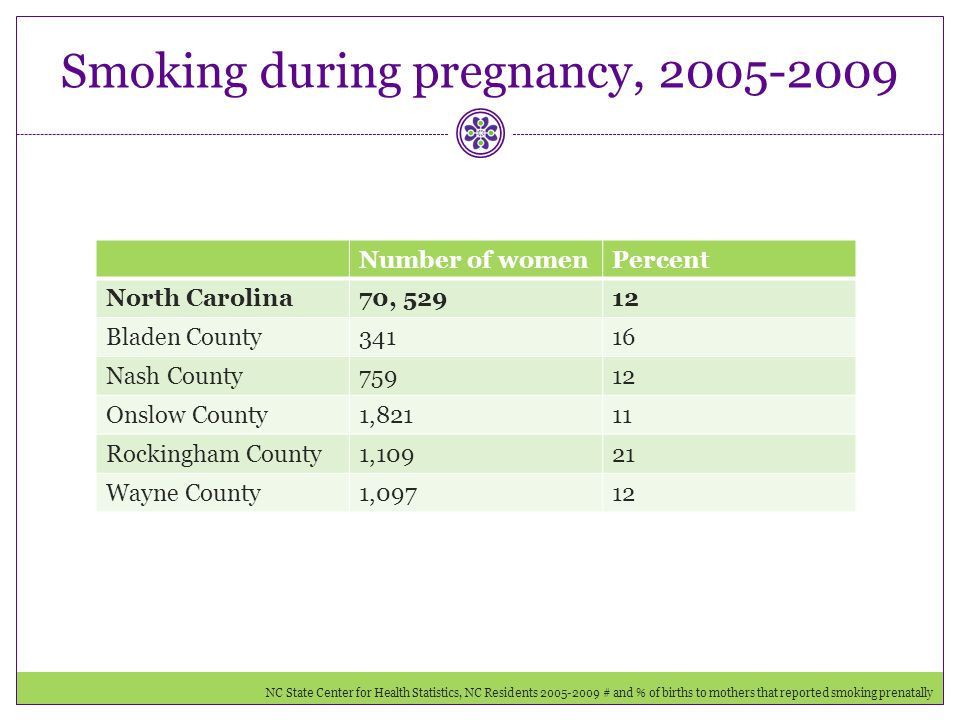 Smoking during pregnancy, 2005-2009 Number of womenPercent North Carolina70, 52912 Bladen County34116 Nash County75912 Onslow County1,82111 Rockingham