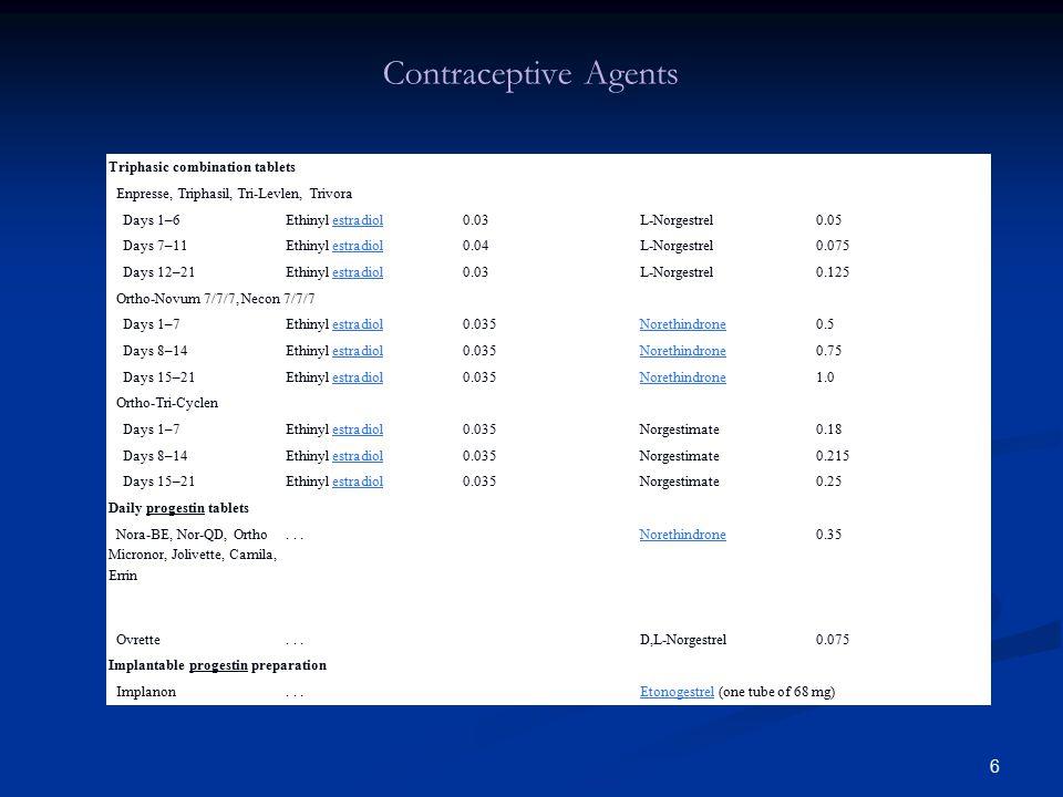 6 Triphasic combination tablets Enpresse, Triphasil, Tri-Levlen, Trivora Days 1–6Ethinyl estradiol0.03L-Norgestrel 0.05 Days 7–11Ethinyl estradiol0.04L-Norgestrel 0.075 Days 12–21Ethinyl estradiol0.03L-Norgestrel 0.125 Ortho-Novum 7/7/7, Necon 7/7/7 Days 1–7Ethinyl estradiol0.035Norethindrone0.5 Days 8–14Ethinyl estradiol0.035Norethindrone0.75 Days 15–21Ethinyl estradiol0.035Norethindrone1.0 Ortho-Tri-Cyclen Days 1–7Ethinyl estradiol0.035Norgestimate0.18 Days 8–14Ethinyl estradiol0.035Norgestimate0.215 Days 15–21Ethinyl estradiol0.035Norgestimate0.25 Daily progestin tablets Nora-BE, Nor-QD, Ortho Micronor, Jolivette, Camila, Errin...