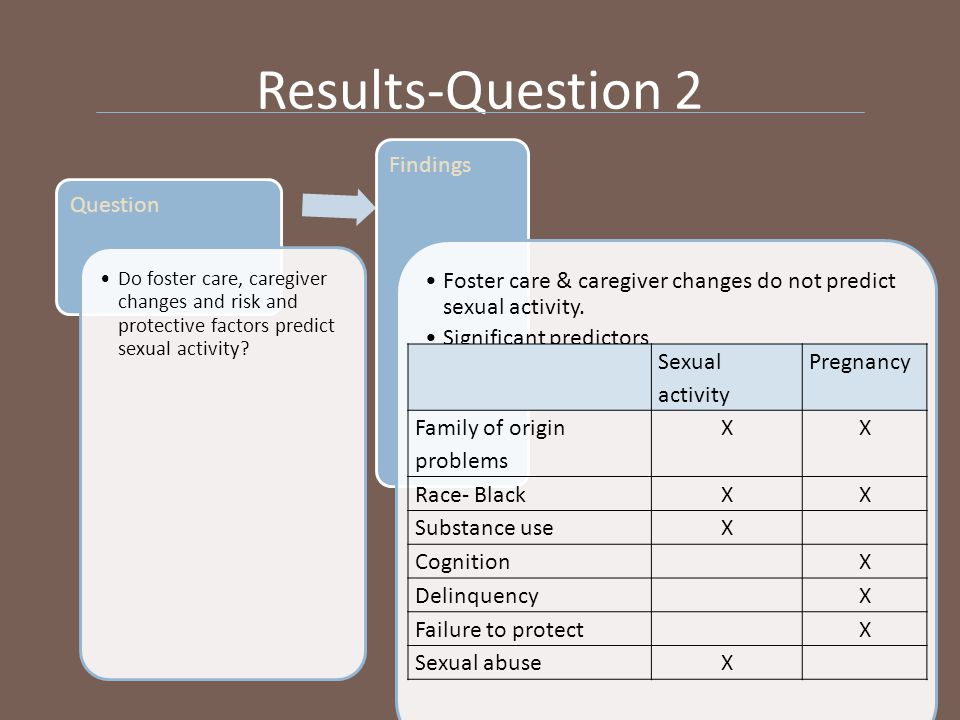 Results-Question 2 Question Do foster care, caregiver changes and risk and protective factors predict sexual activity.