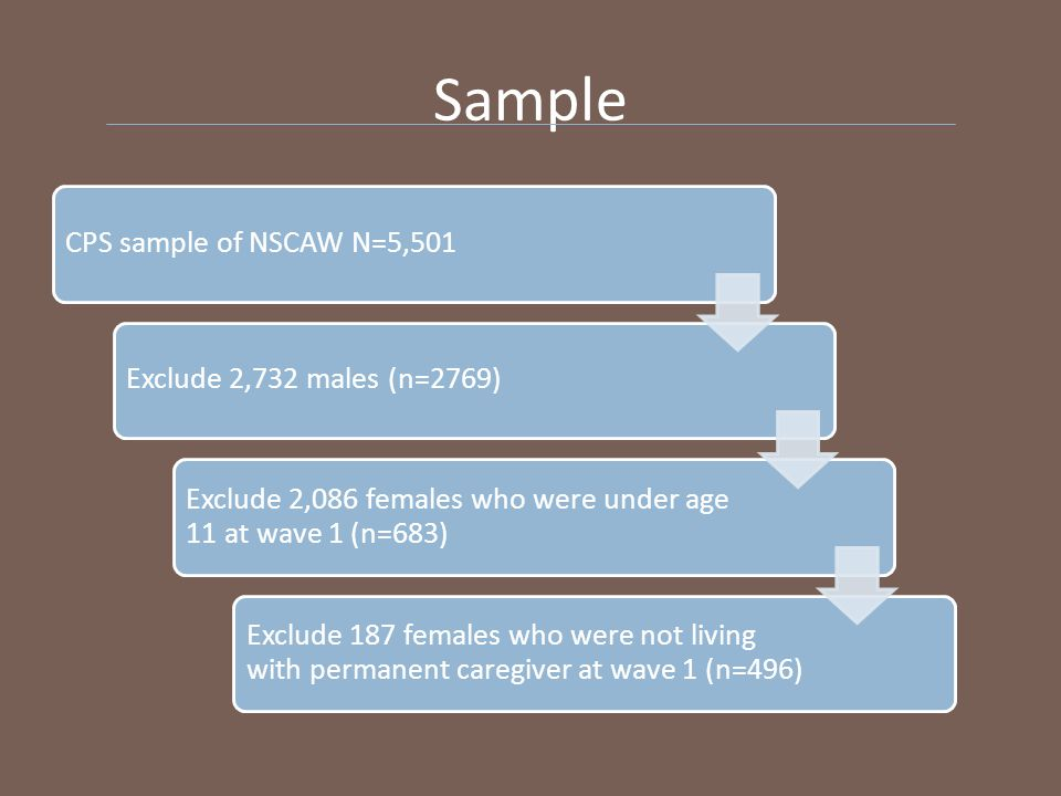 Sample CPS sample of NSCAW N=5,501Exclude 2,732 males (n=2769) Exclude 2,086 females who were under age 11 at wave 1 (n=683) Exclude 187 females who were not living with permanent caregiver at wave 1 (n=496)