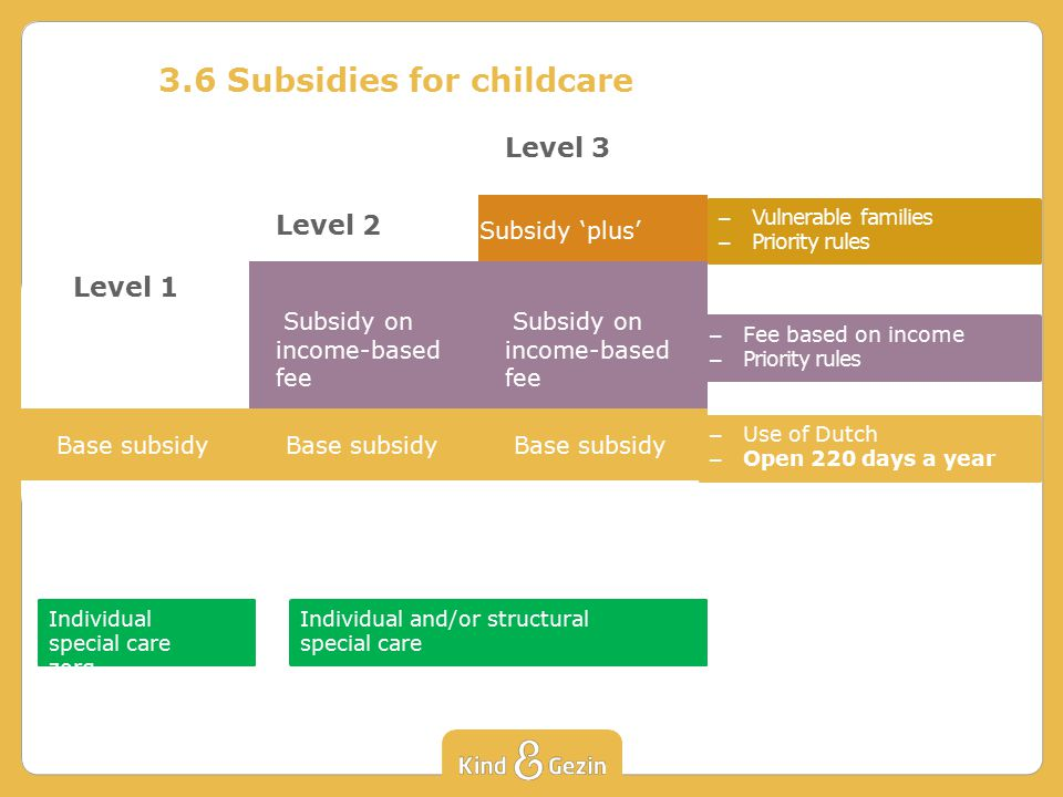 3.6 Subsidies for childcare Level 3 Subsidy 'plus' Subsidy on income-based fee Base subsidy Level 1 Base subsidy Level 2 Subsidy on income-based fee Base subsidy – Vulnerable families – Priority rules – Fee based on income – Priority rules – Use of Dutch – Open 220 days a year Individual special care zorg Individual and/or structural special care