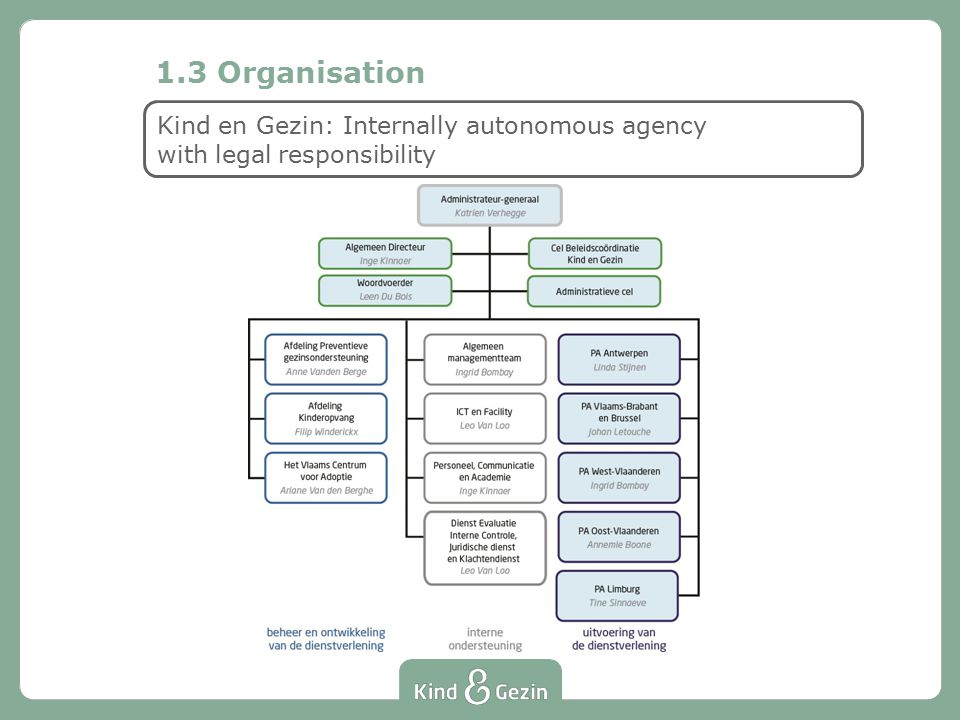 Kind en Gezin: Internally autonomous agency with legal responsibility 1.3 Organisation