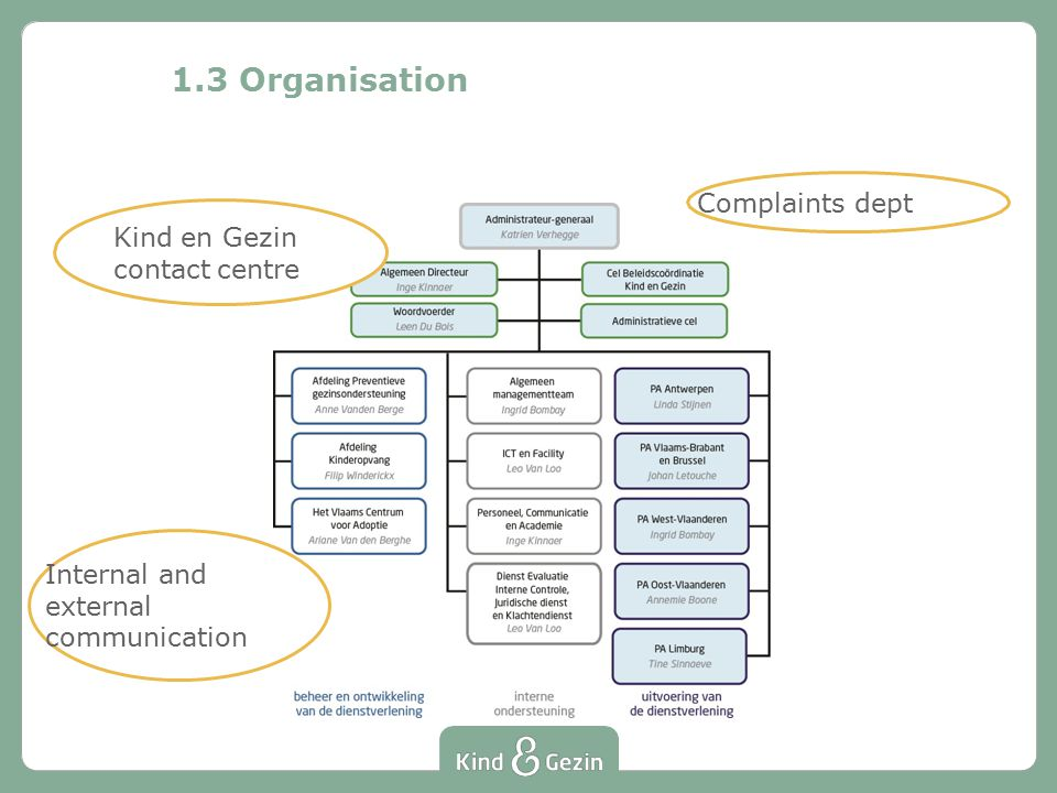 1.3 Organisation Kind en Gezin contact centre Internal and external communication Complaints dept