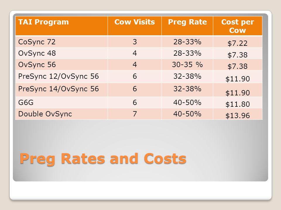 Preg Rates and Costs TAI ProgramCow VisitsPreg RateCost per Cow CoSync 72328-33% $7.22 OvSync 48428-33% $7.38 OvSync 56430-35 % $7.38 PreSync 12/OvSync 56632-38% $11.90 PreSync 14/OvSync 56632-38% $11.90 G6G640-50% $11.80 Double OvSync740-50% $13.96