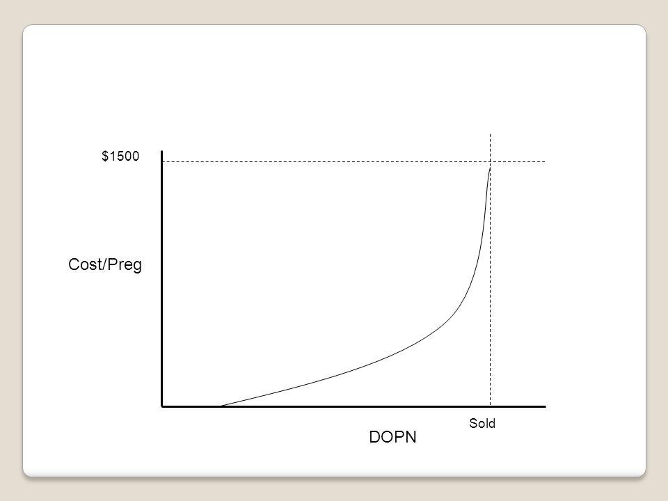 Cost/Preg DOPN Sold $1500