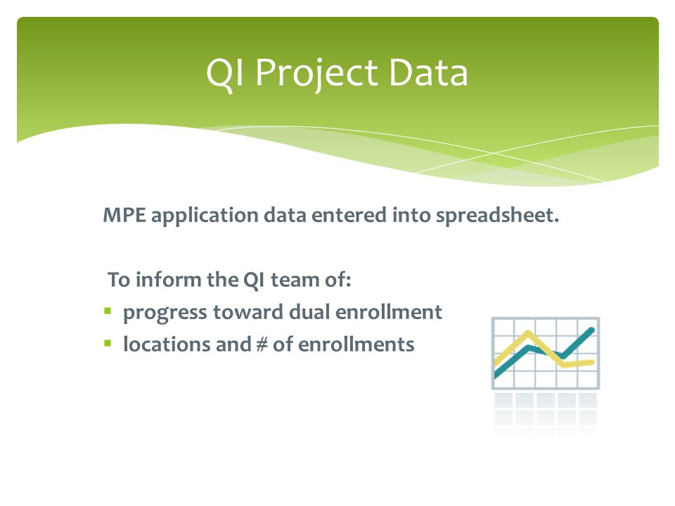QI Project Data MPE application data entered into spreadsheet.