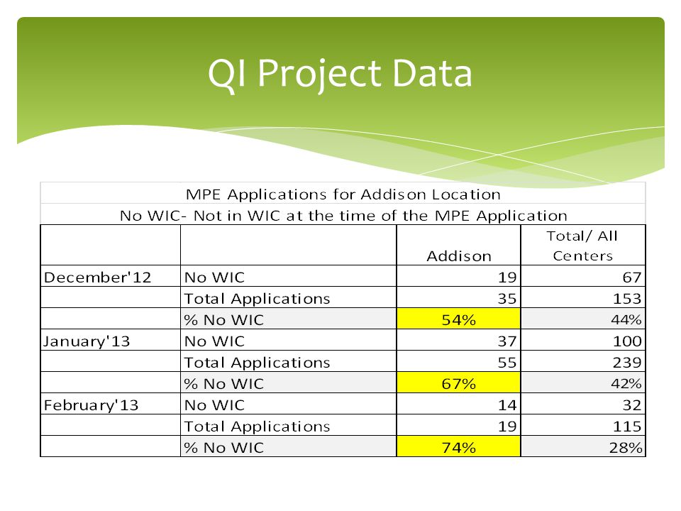 QI Project Data